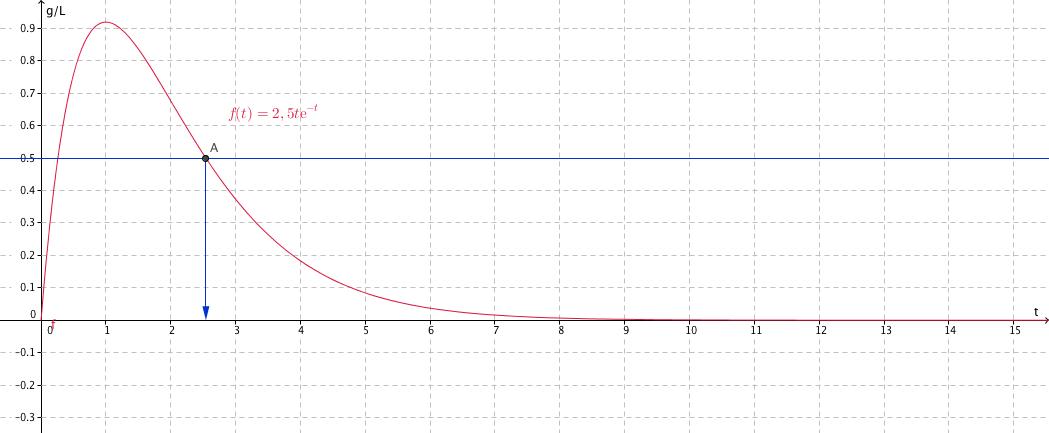 courbe alcoolemie en fonction du temps