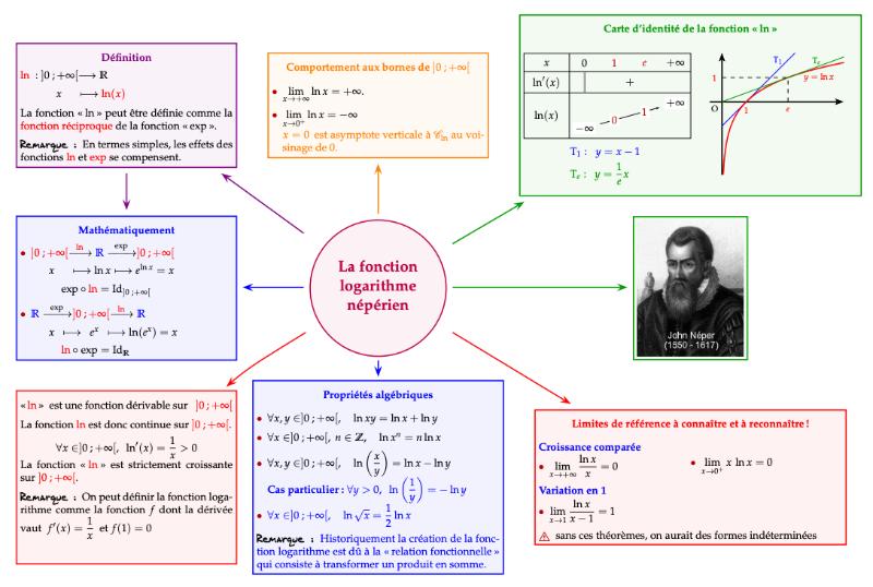 resume_logarithme1.png